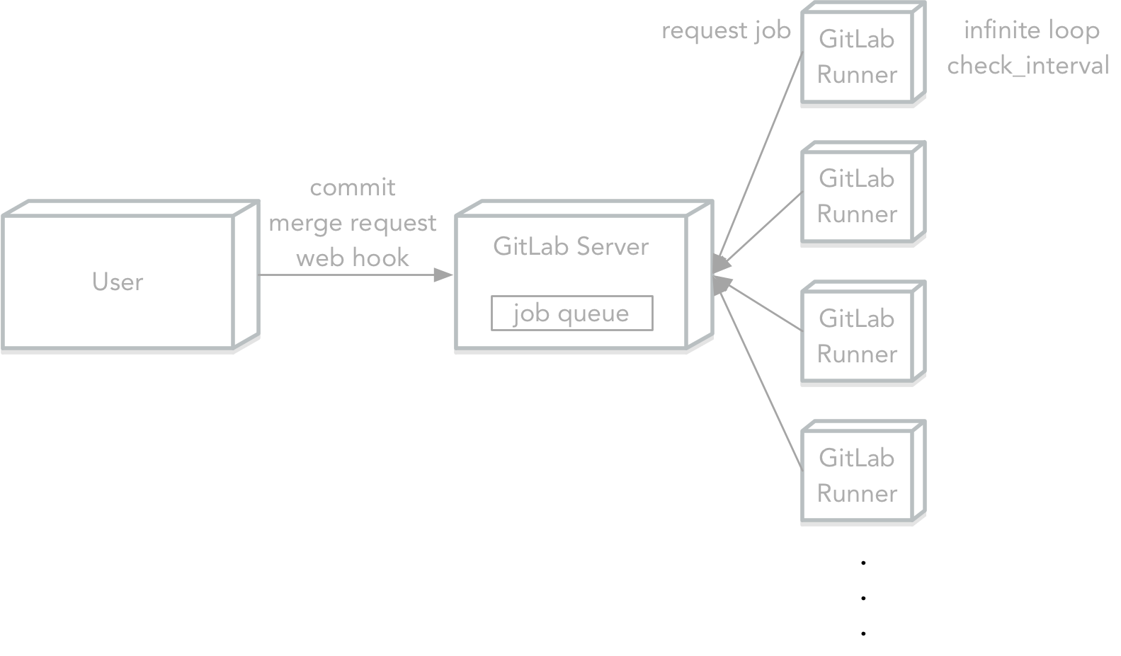 how_does_gitlab_ci_work